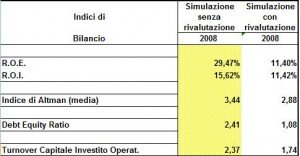 indici-bilancio-con-rivalutazione-immobili