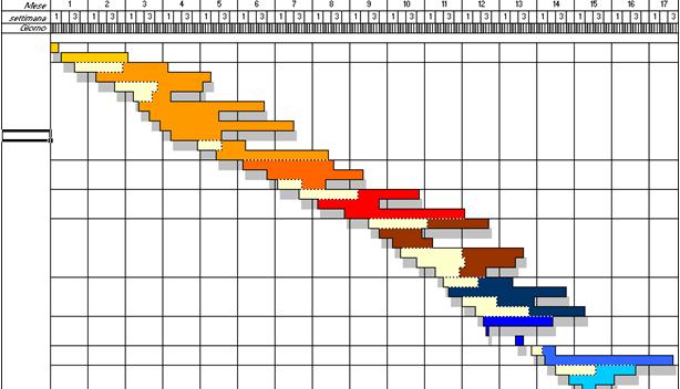 Gantt-chart-diagramma-gantt-project-control