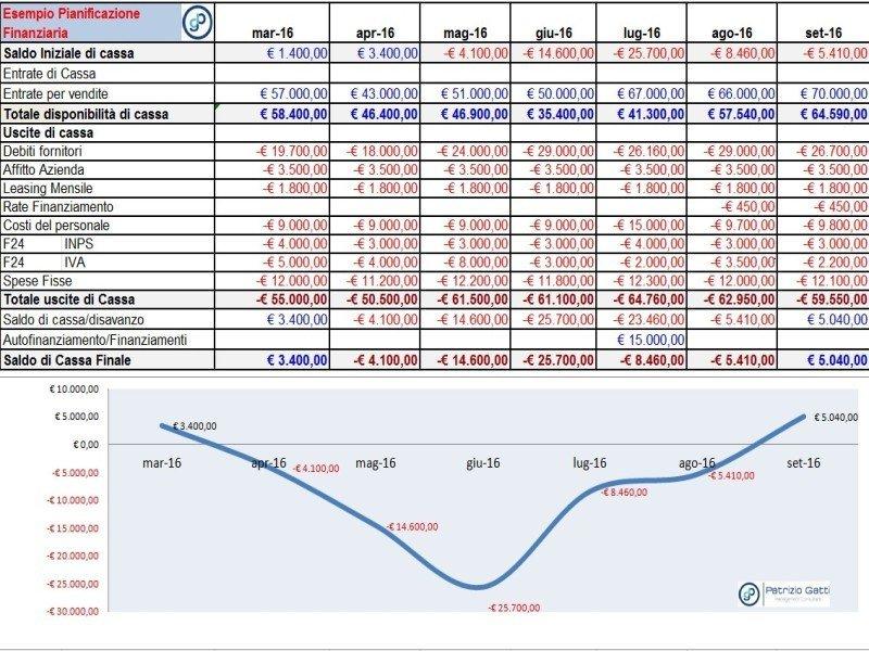 pianificazione-di-cash-flow-finanziaria-budget-di-cassa_